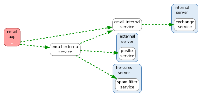 Pathway Systems Dependency Mapping Of It Systems And Business